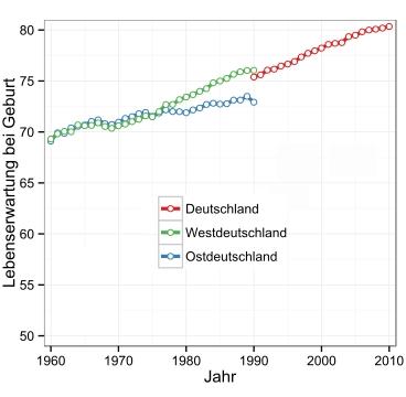 Lebenserwartung Deutschland-Welt 1960-2009.svg